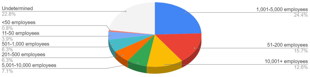 Percentage of SQList Customers by Company Size